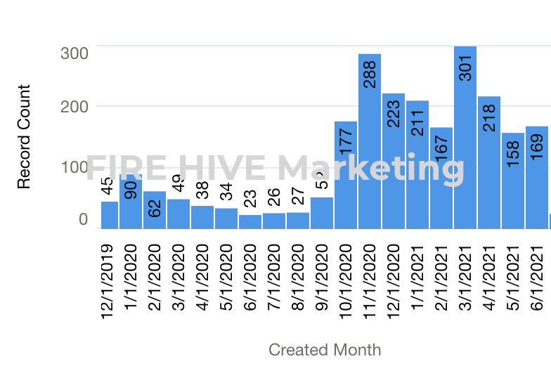 salesforce-lead-increase-5x-fire-hive-marketing-results